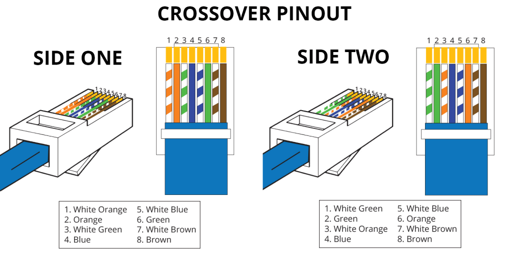 rj45 pinout showmecables comcross over pinout a crossover cable utilizes two different rj45 pinouts for the two ends of the cable if you need to connect 568a equipment to 568b you can