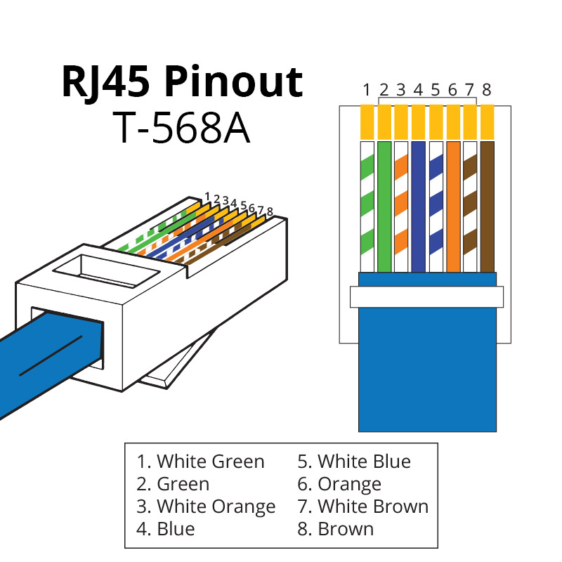 RJ45 Pinout | ShowMeCables.com on rj45 cable wiring, cat 5 wiring diagram, rj45 plug diagram, rj11 plug diagram, power jack wiring diagram, cisco switch port diagram, ethernet connector diagram, cat5e wiring diagram, cat 6 wiring diagram, rj45 connector plug, rj45 connections diagram, rj45 plug wiring, cat 5 cable color code diagram, usb wiring diagram, rj45 jack diagram, cat 7 wiring diagram, rj45 crossover diagram, rj45 to rj11 wiring, rj45 connector block diagram, rj45 pinout diagram,