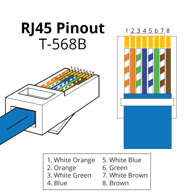 rj45 pinout showmecables com rh showmecables com Cat 5 Wiring Color Diagrams Cat5 Punch Down Wiring-Diagram